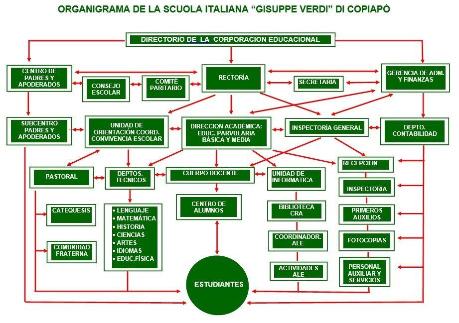 organigrama scuola italiana copiapo